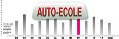 8 700 exploitants auto-�coles en france